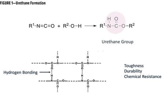 Figure 1 Urethane Formation